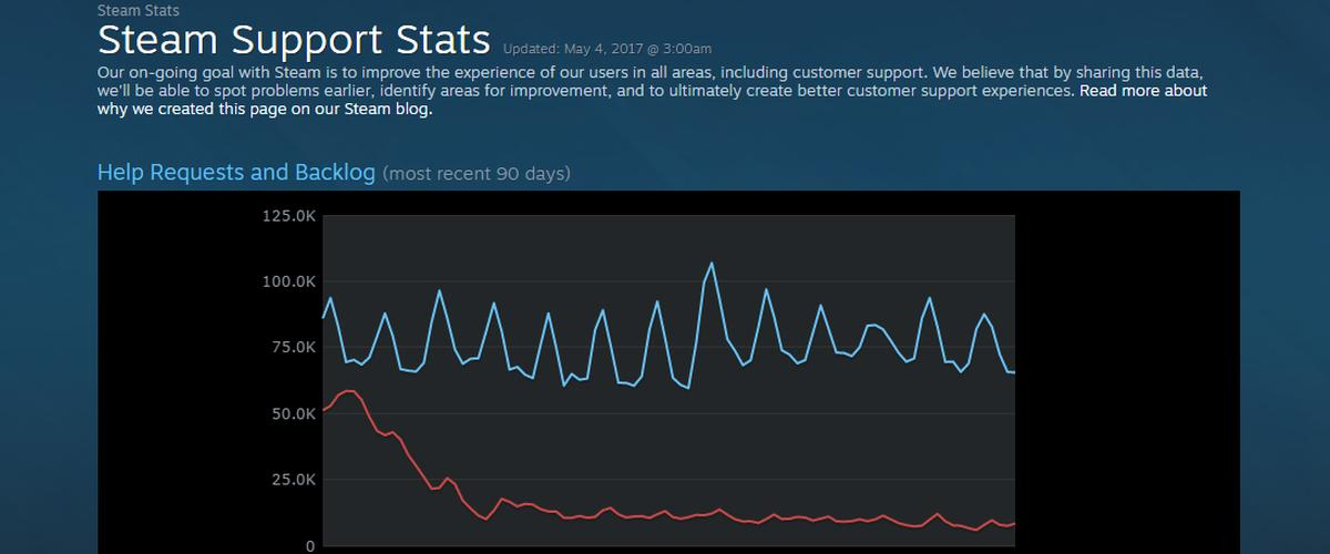 Steam Currently Processing Around 49,000 Refund Requests a