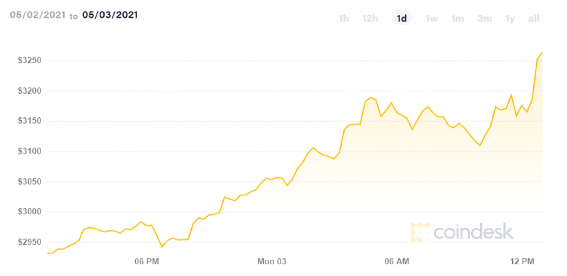 Ethereum (ETH) cryptocurrency hits all-time high above $3300