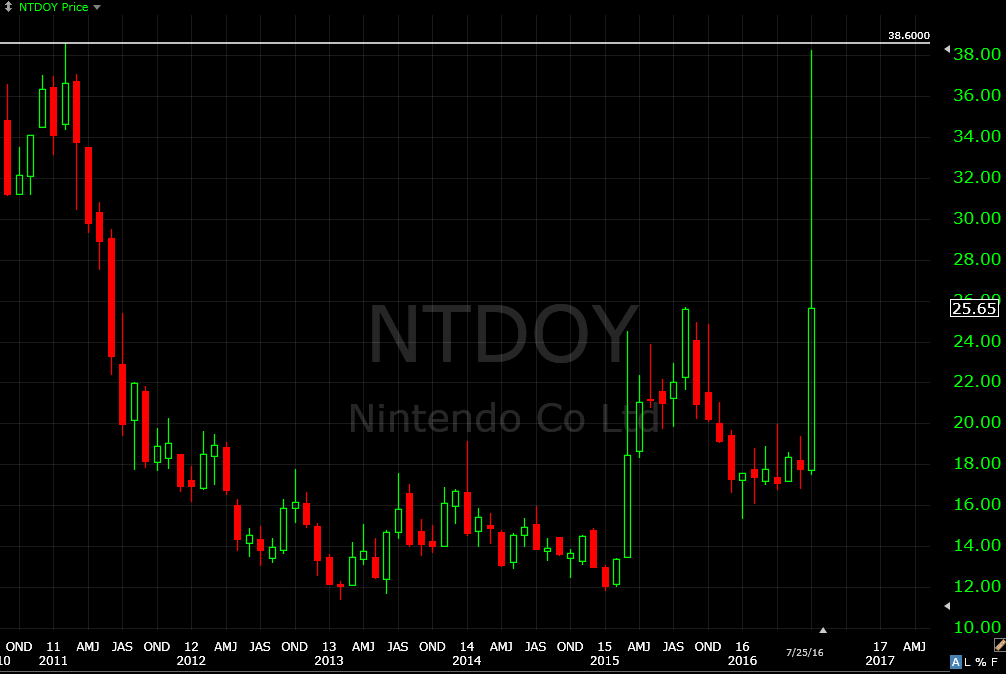 What Is Going On With Nintendos Stock Shacknews