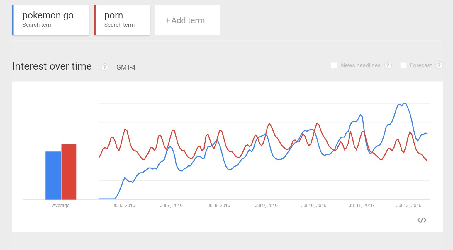 Pokemon Go Is Now More Popular Than Porn On The Internet