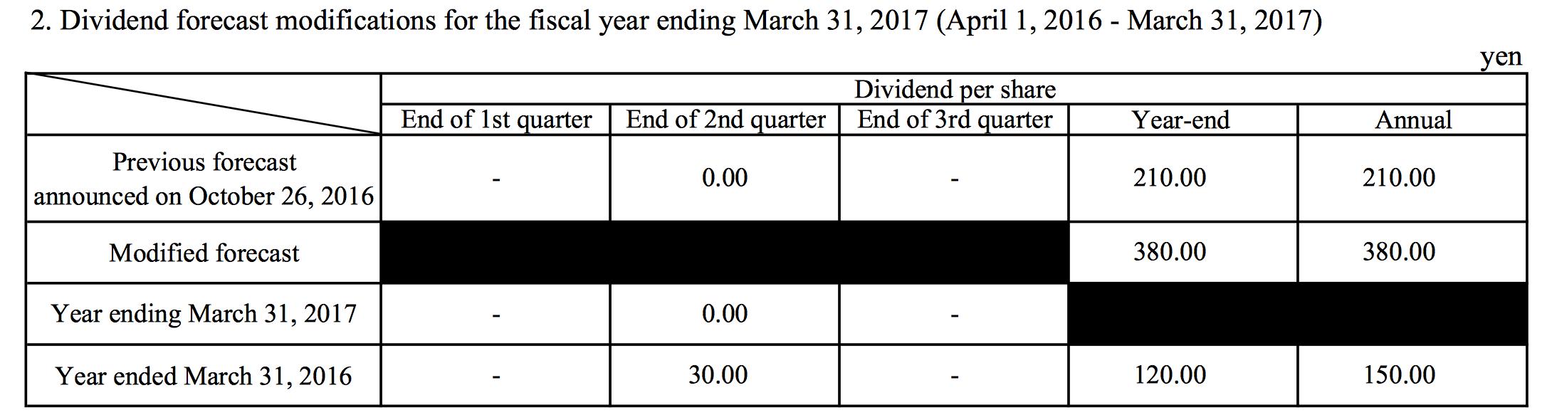 Nintendo Actually Raises Their Full Year Financial Forecast Shacknews