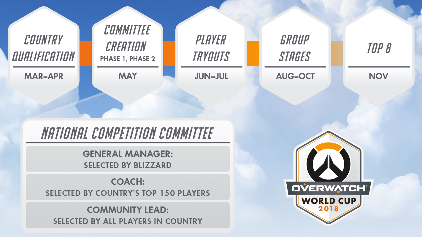 Overwatch World Cup Timeline