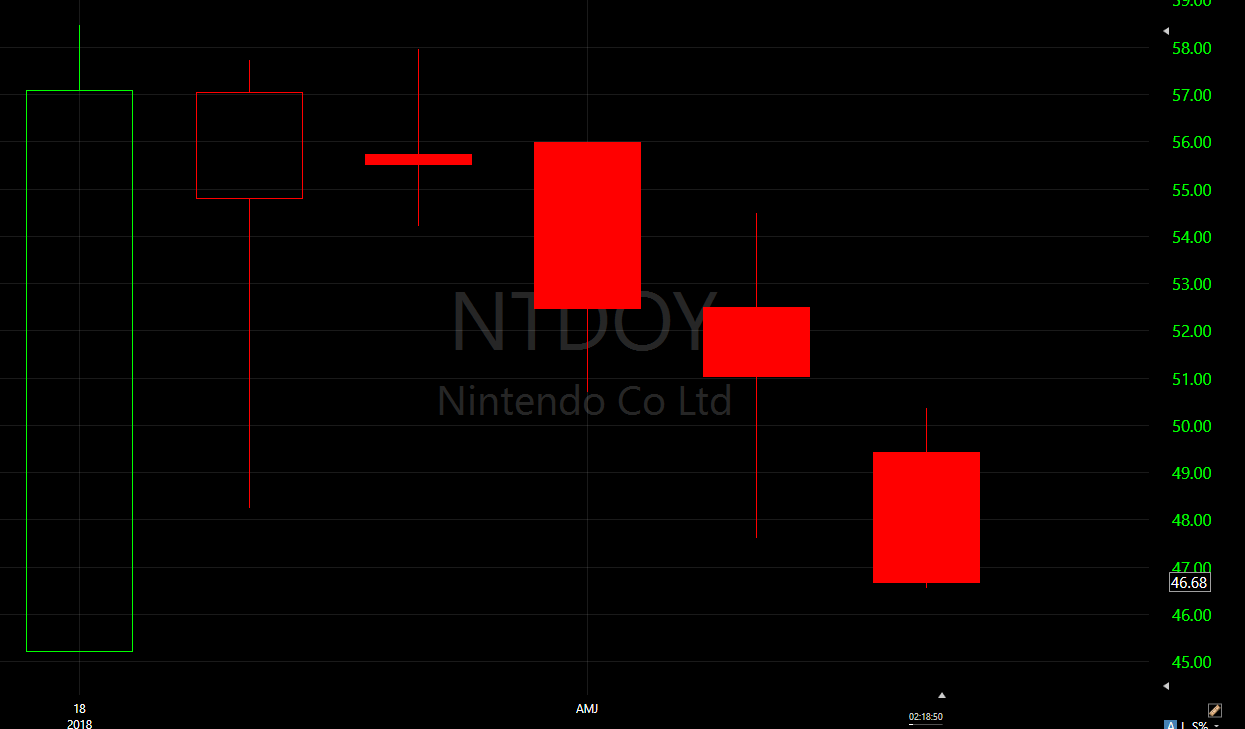 Whats The Deal With Nintendos Recent Stock Price Drop Shacknews This Is Just Cool Diagram I Found On Net Stratocaster Has A Next Three Months Chart Formed Reversal Strategy To Downside In February Ntdoy Traded Inside Massive Range Set January Between