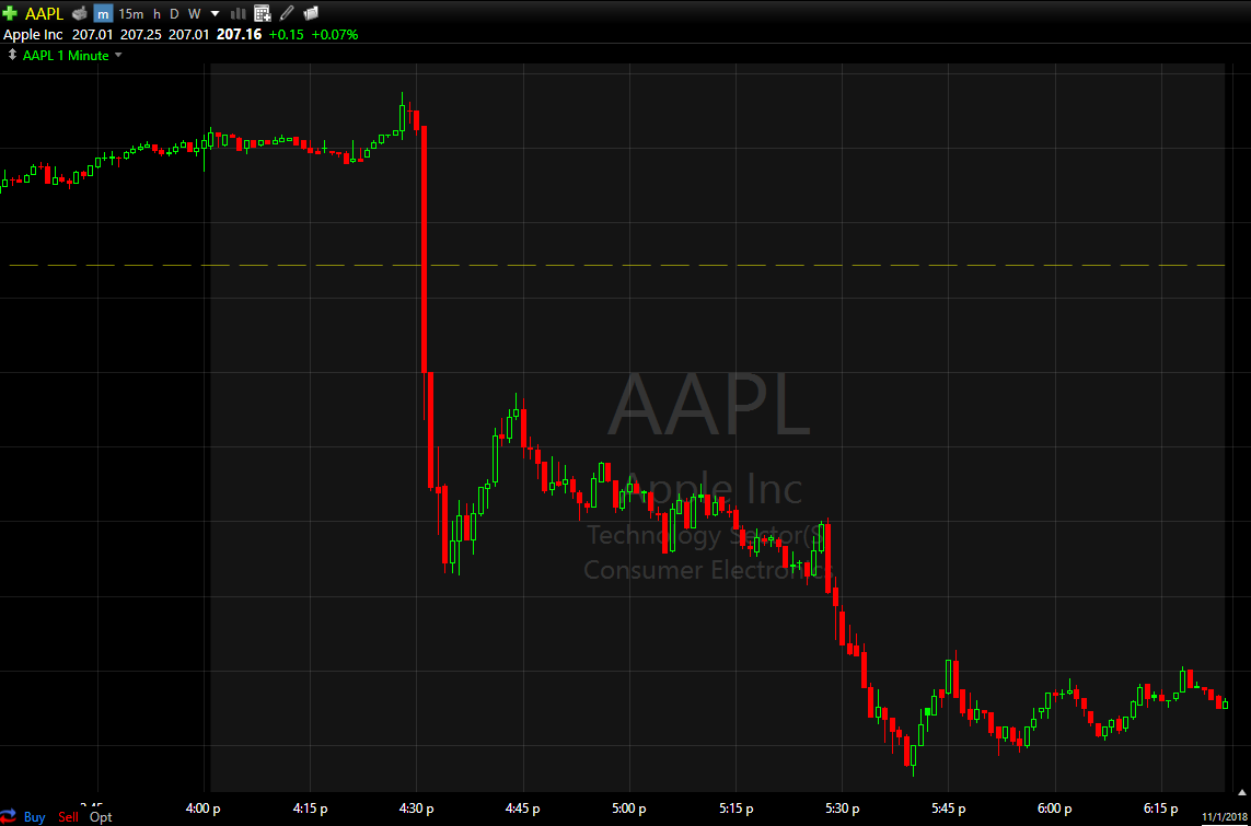 AAPL took a big leg lower after CFO Luca Maestri's announcement.