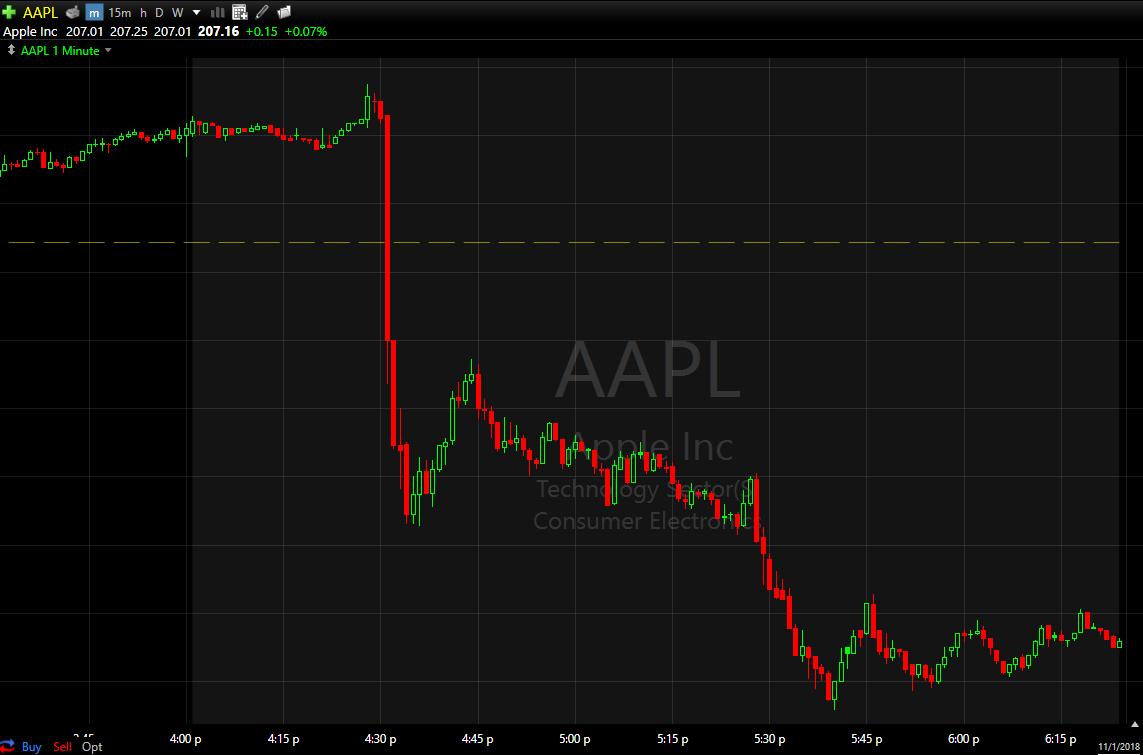 AAPL took a big leg lower after CFO Luca Maestri's announcement.