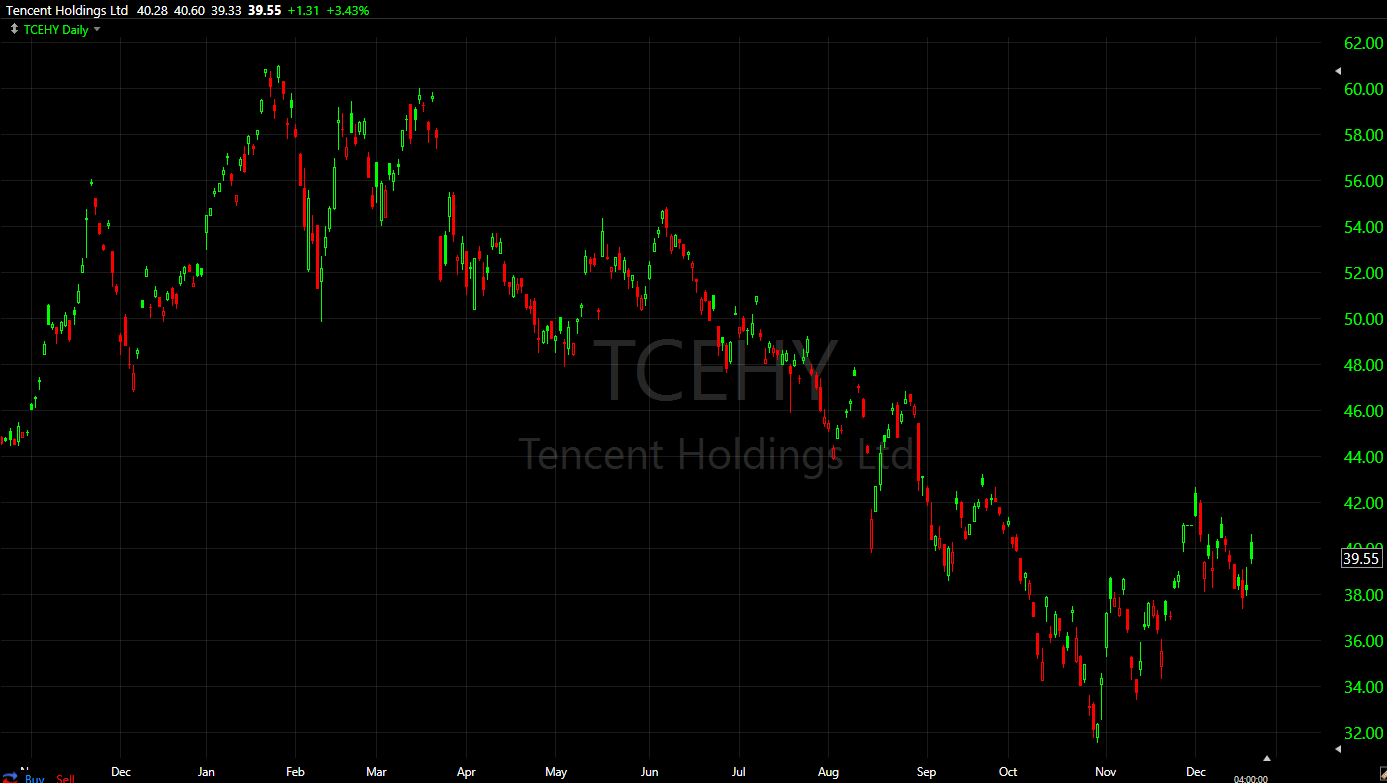 Tencent Holdings stock(TCEHY) was up 3.4% today, but is down nearly 25% on the year.