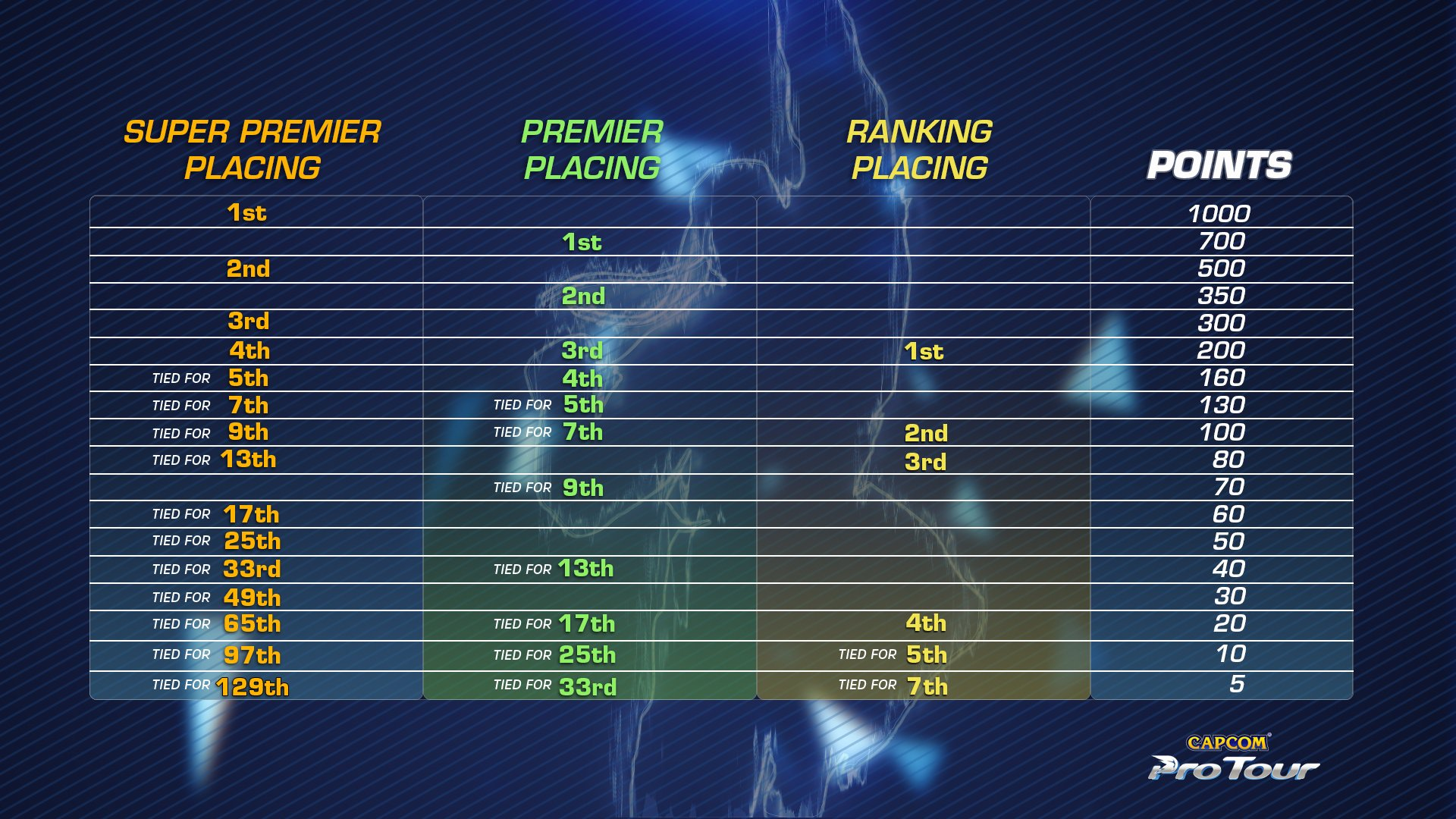 Capcom Pro Tour 2019 point values