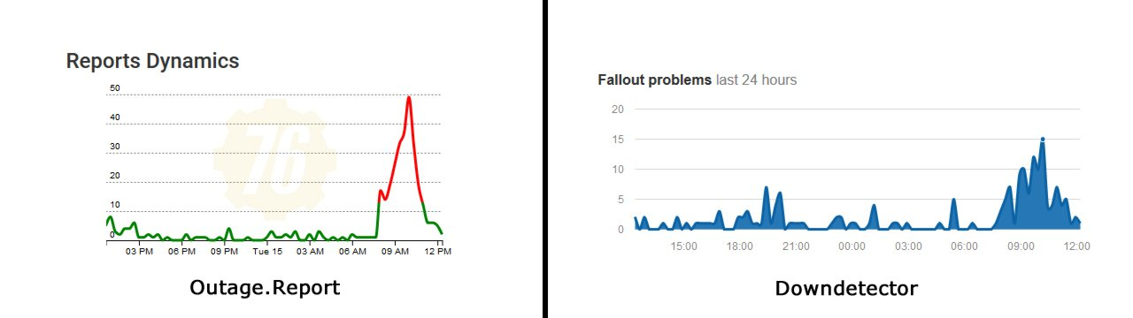 Fallout 76 how long are servers down usage reports