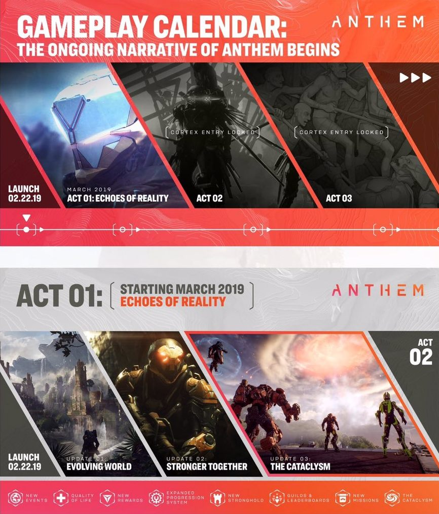 anthem act endgame missions story dlc expansion