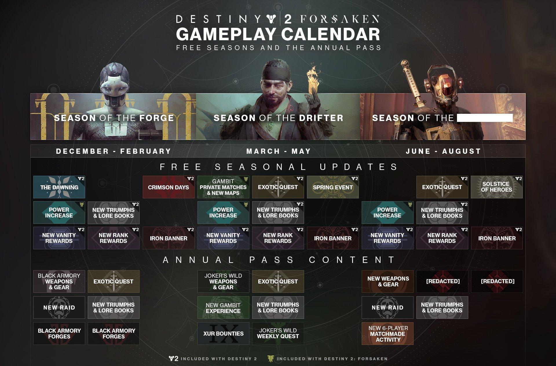 Roadmap del passaggio annuale di Destiny 2