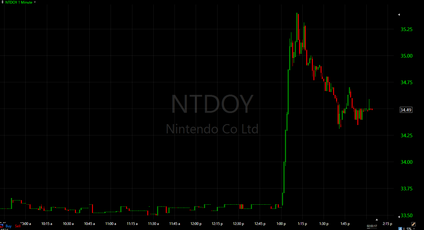 Nintendo's ADR stock (NTDOY) jumped on higher usual volume before news of the share buyback broke. Coincidence?