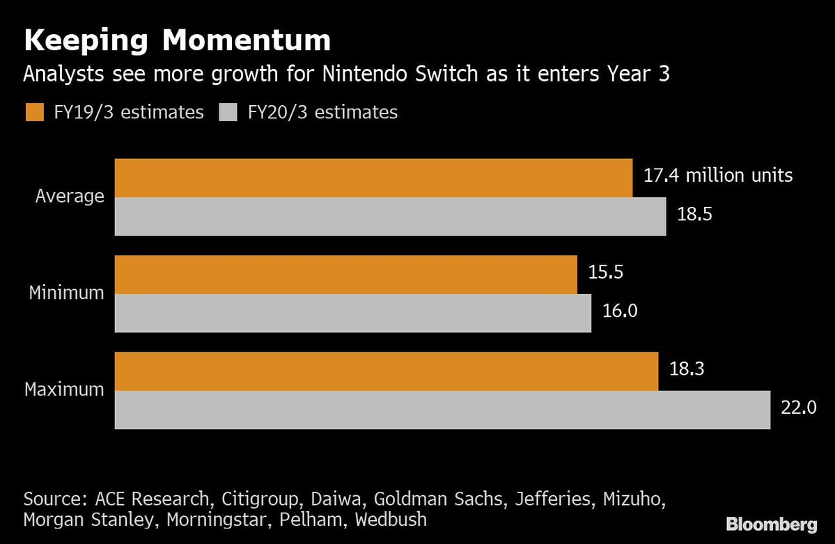 Average analyst expectations for 2020 Switch sales were at 18.5 million units before Nintendo reported earnings results. | Bloomberg