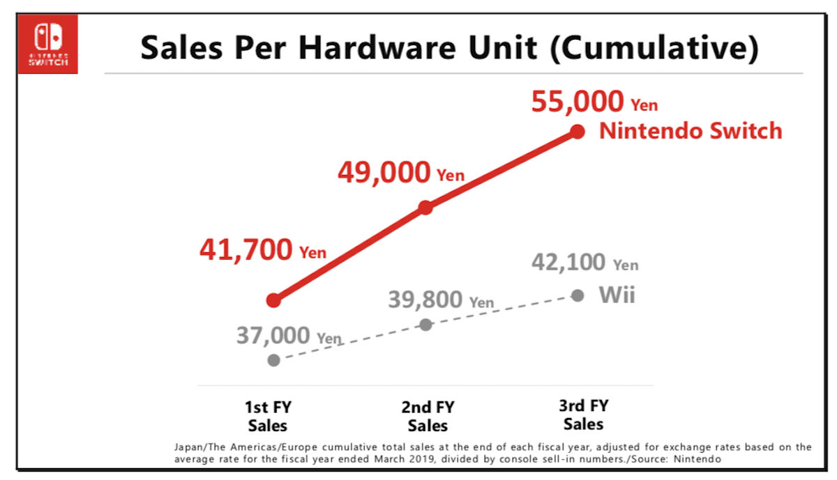 Nintendo President Furukawa unveiled the new Sales Per Hardware Unit metric at a financial presentation earlier this week.