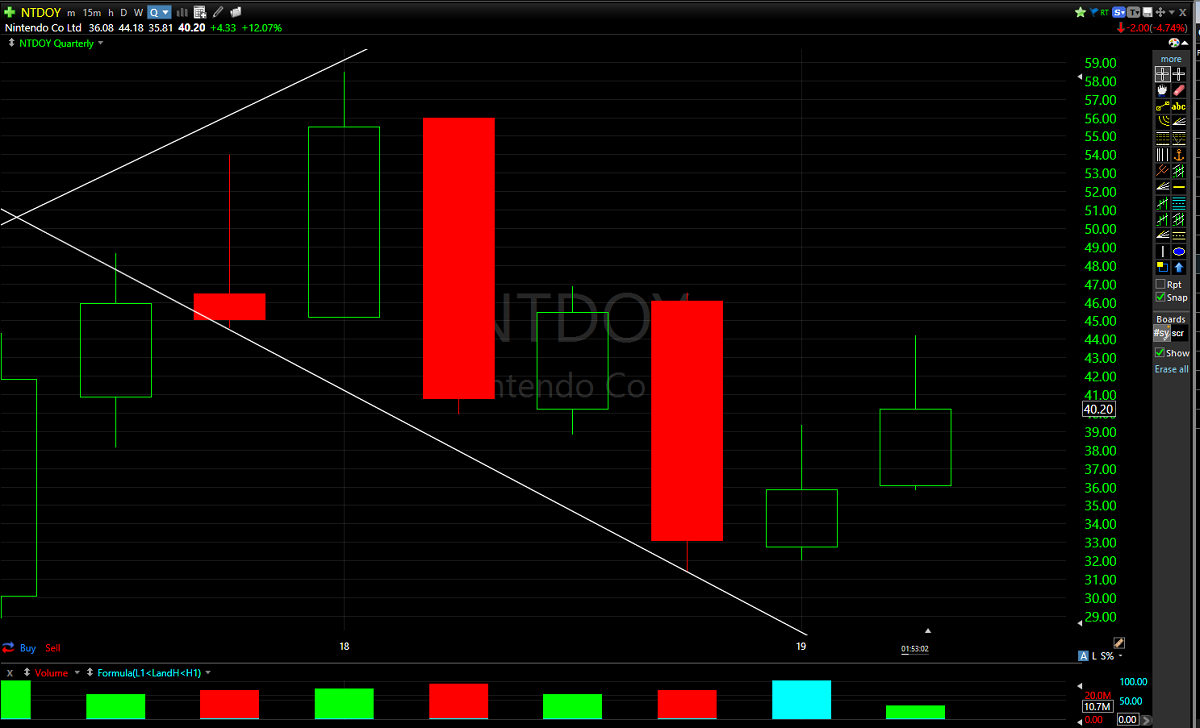 Nintendo's stock still have an active buy signal on the quarterly chart above $39.34/share.