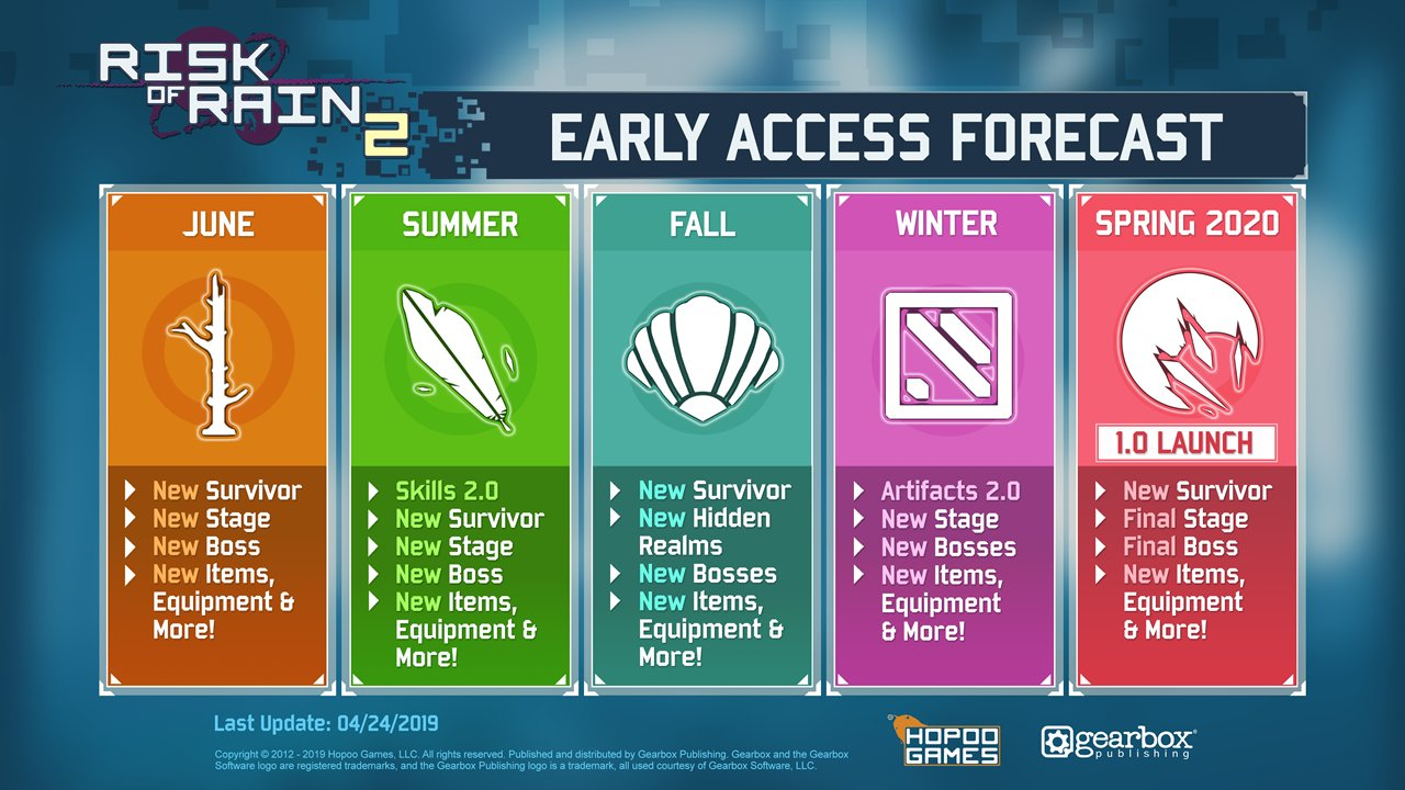 Risk of Rain 2 roadmap early access forecast