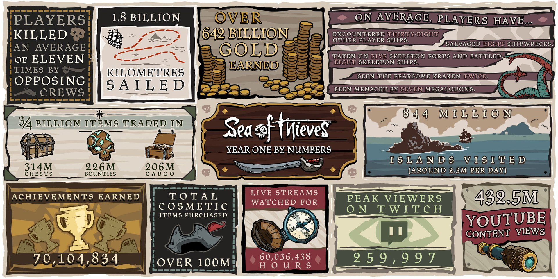 Sea of Thieves Year in Review