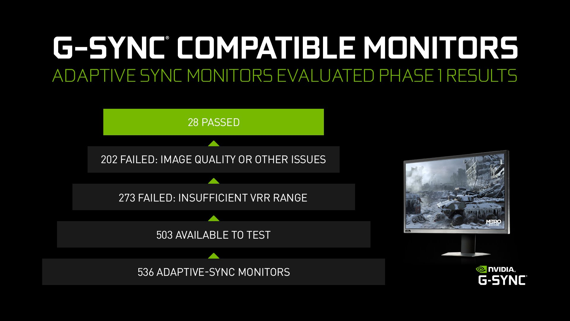 """Only 5% of Adaptive-Sync Monitors made the cut"" says Nvidia"