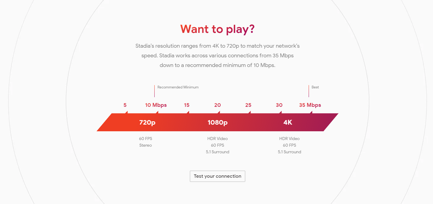 Google Stadia streaming requirements