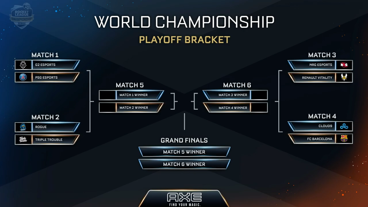 Rlcs Season 7 Championship  Prize Pool  Schedule  And How