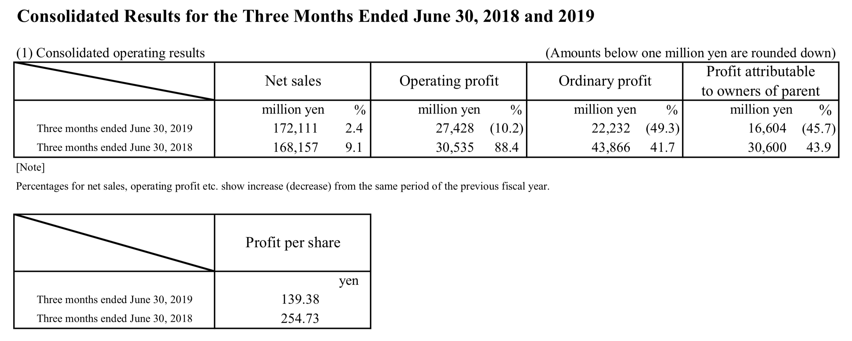 Nintendo's earnings per share saw a 45% decline from the same quarter in 2018.