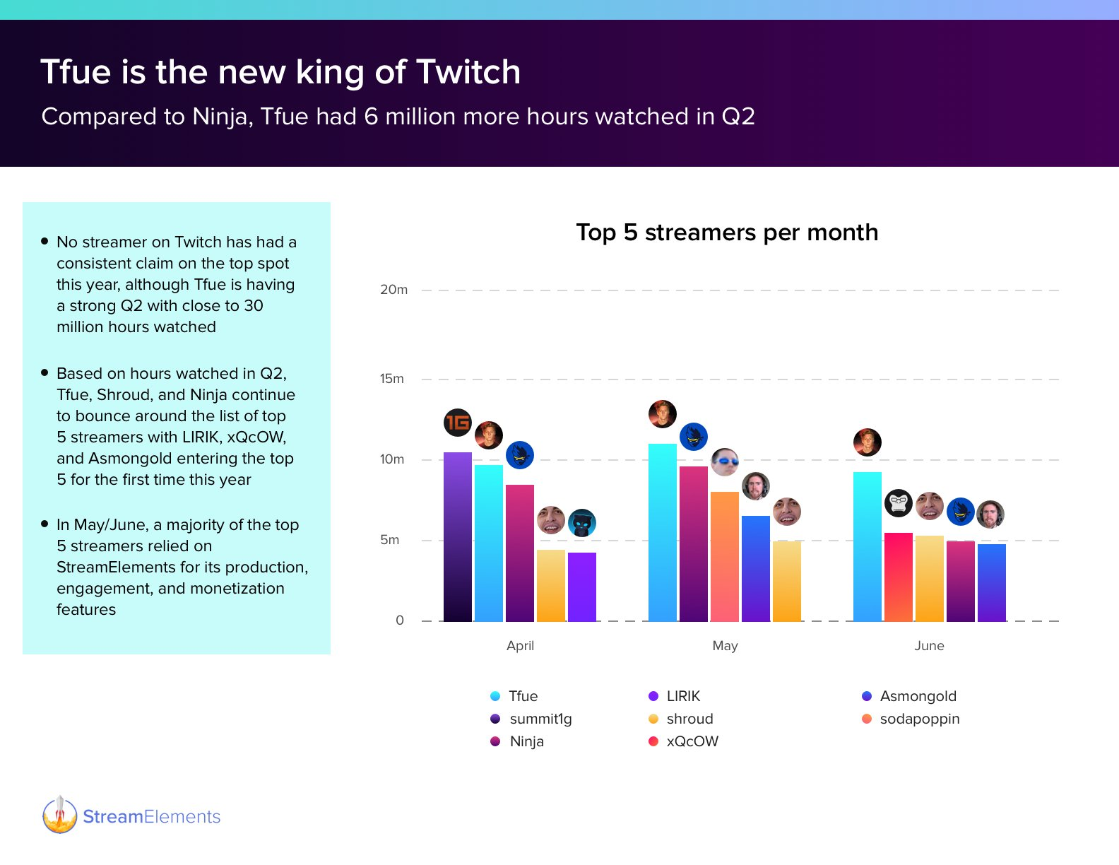 Tfue pulled ahead of Ninja and the rest of the pack on Twitch in May and June of 2019.