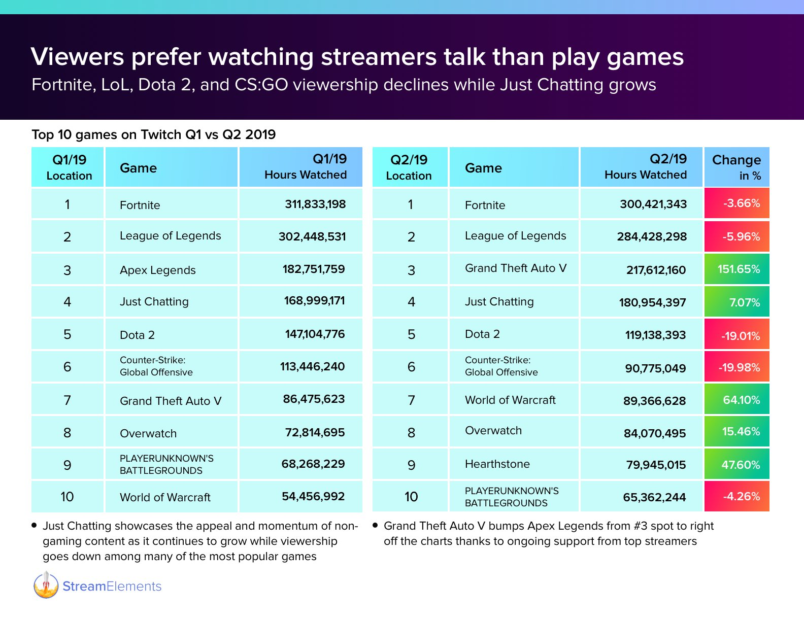Apex Legends fell out of the Top 10 games on Twitch in Q2 2019 after taking third place in Q1.
