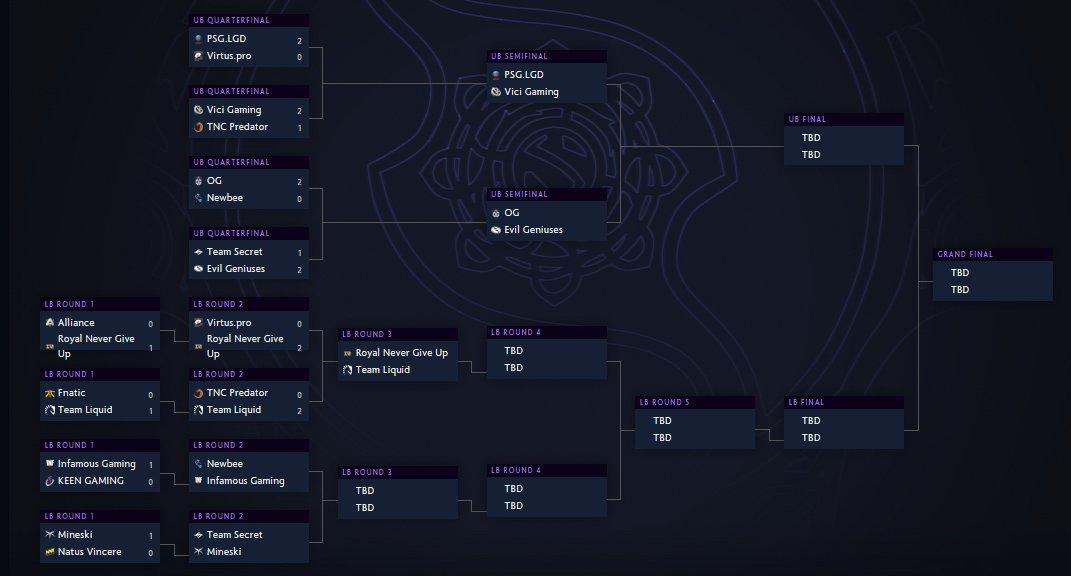 Dota 2 The International 2019 main event bracket playoff standings