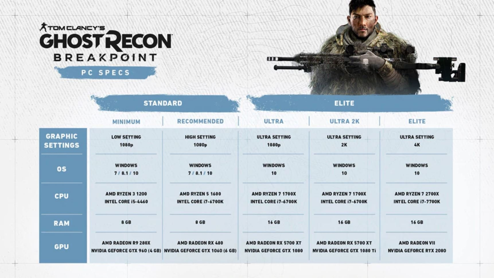 Ghost Recon Breakpoint PC requirements and specs