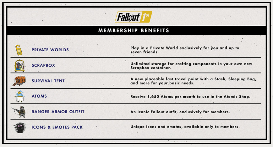 Bethesda hopes you'll pay $100 a year for private 'Fallout 76' worlds