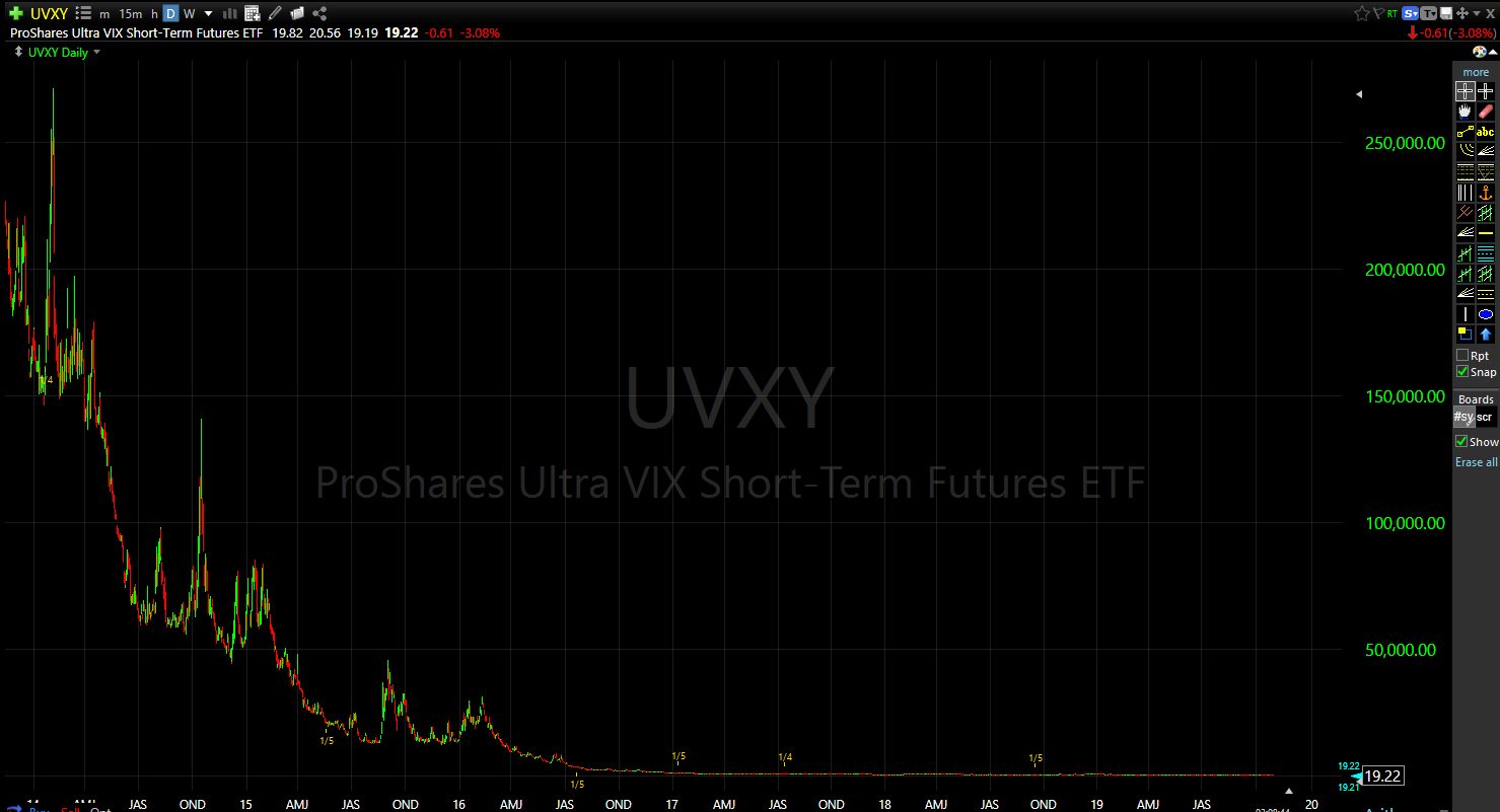 Long-term chart of UVXY. LOL.