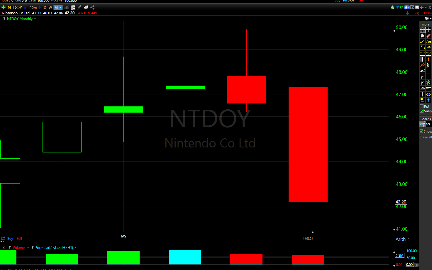 July-October 2019 NTDOY stock chart illustrating a reversal strategy break to the downside.