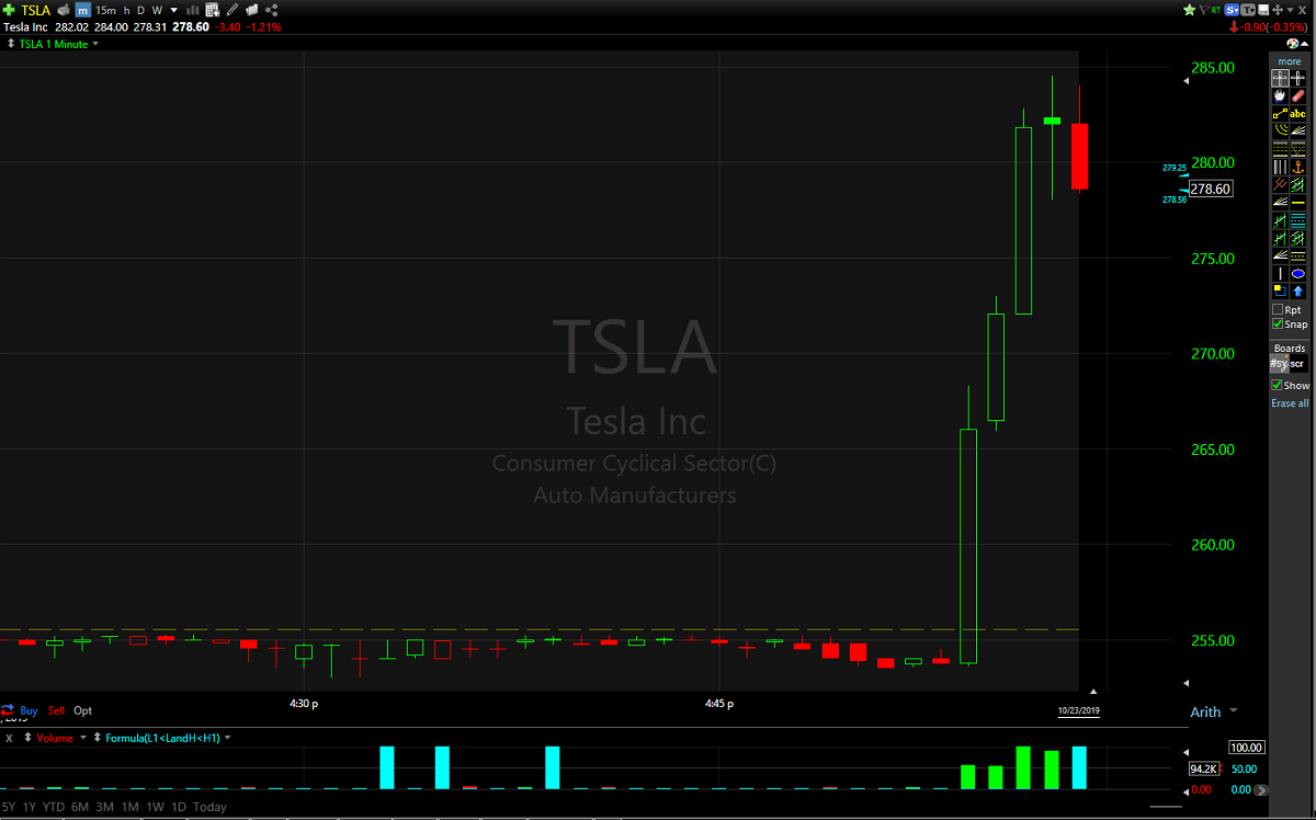 TSLA shares jumped nearly 10% on the earnings beat.