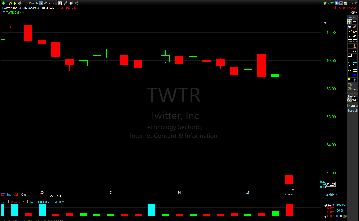 Twitter's stock is down nearly 20% today.