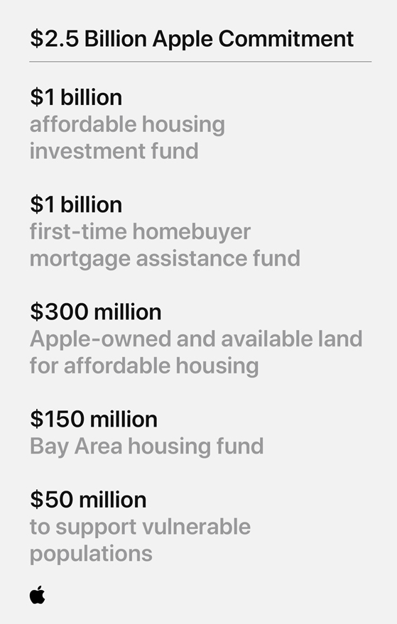 The breakdown of Apple's $2.5 billion housing initiative.