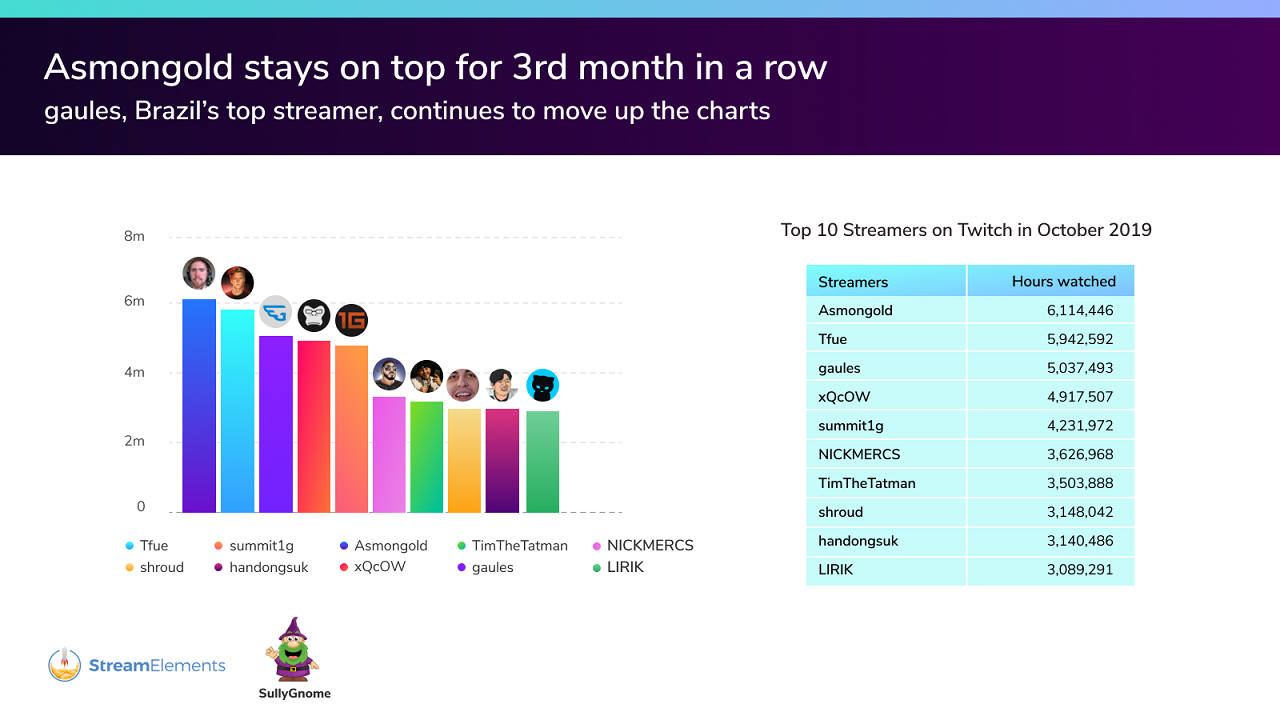 Asmongold continues to carry the banner for WoW despite its slip in the top games while Brazillian streamer gaules continues to rock it in the CSGO community. Shroud is still here, but due to his move to Mixer, that likely won't last. [Image by SullyGnome]