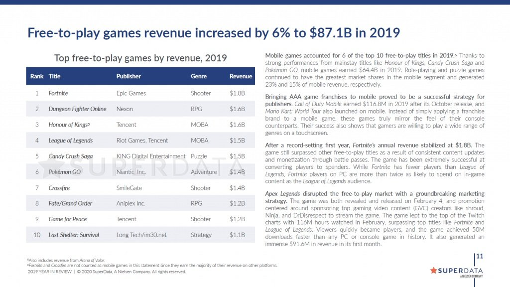 This chart shows SuperData's ranking of free-to-play game earnings for 2019. Even League of Legends only hit $1.5 billion but Dungeon Fighter Online came closest with $1.6 billion.