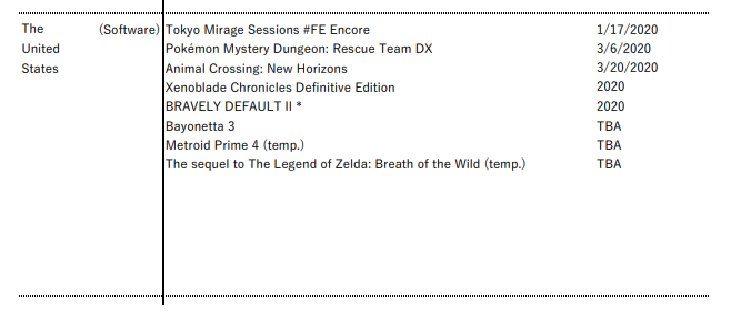 Metroid Prime 4, Bayonetta 3, and BOTW 2 do not have release dates.