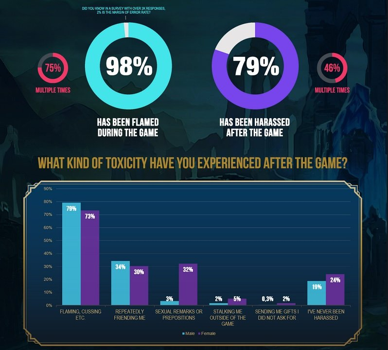 Not surprisingly, nearly all players claimed to have been flamed while in a game. That said, we're almost pressed to have a little hope in humanity based on the 21% of players claiming to have never been harassed after a game.