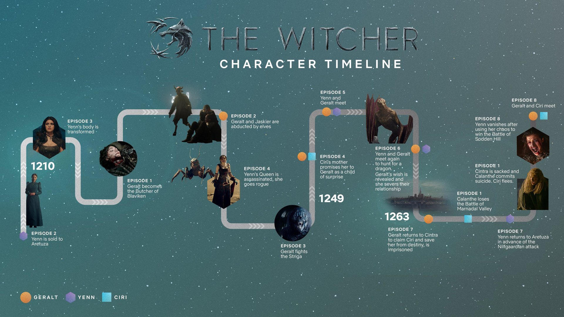 the witcher timeline netflix tv series