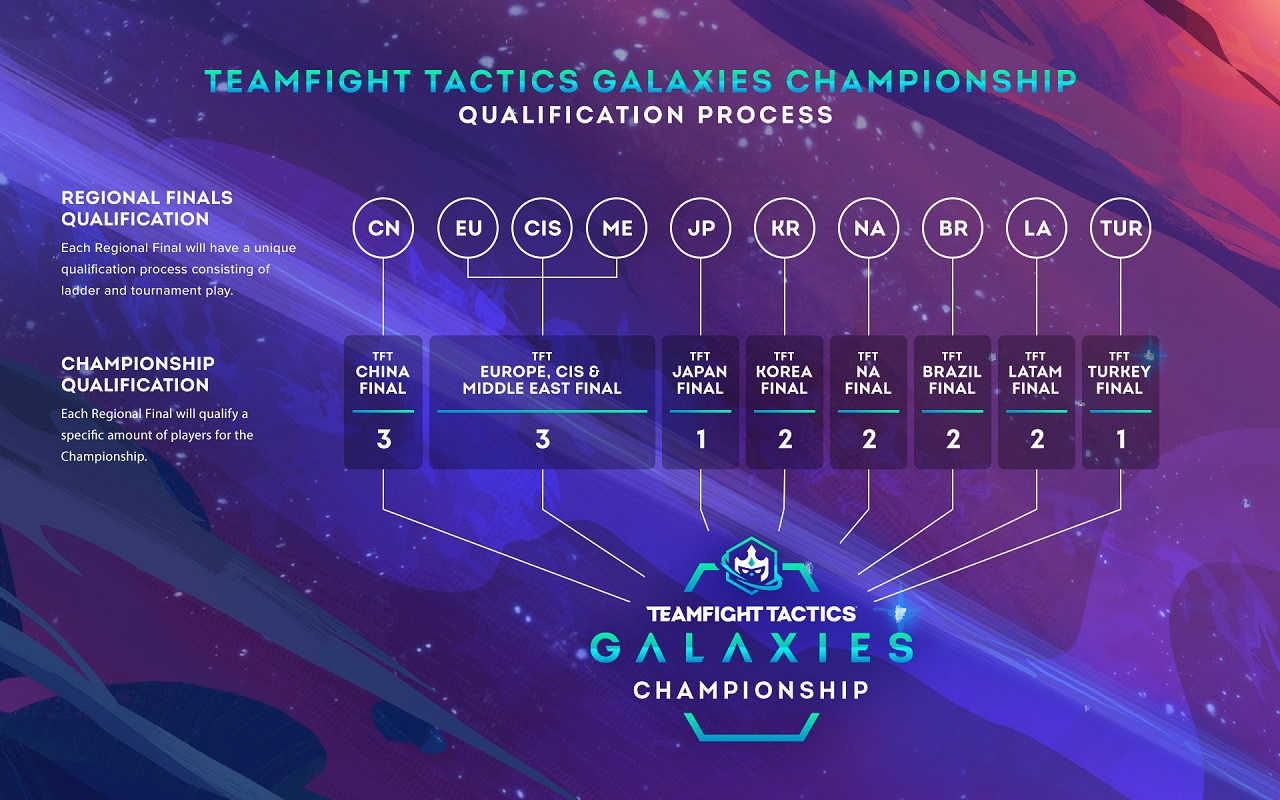 Each of the various worldwide regions will battle for a spot at the grand finals in the Teamfight Tactics: Galaxies Championship starting in May 2020.