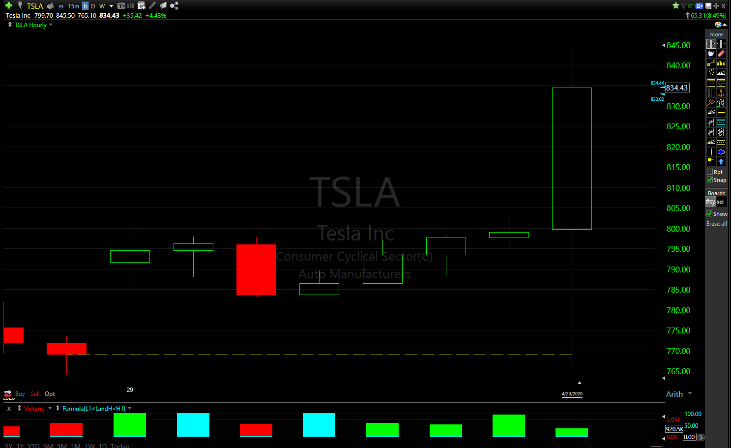 TSLA is currently trading at around $830/share in afterhours trading.