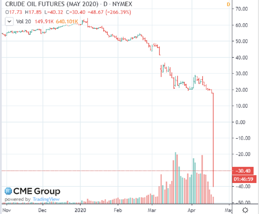 The May WTI crude oil contract flipped to a negative value during afternoon trading on the CME.