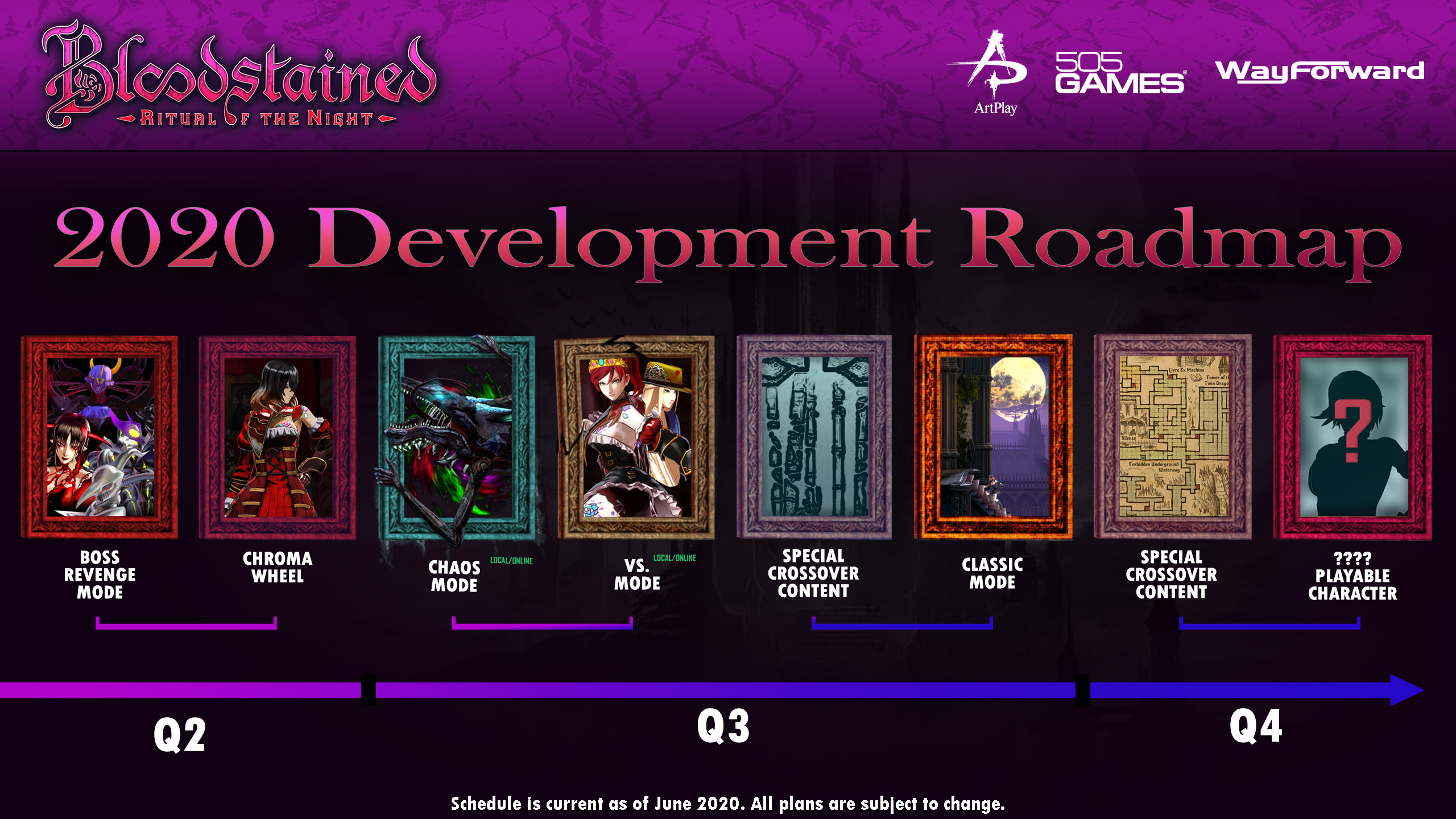 Bloodstained 2020 roadmap