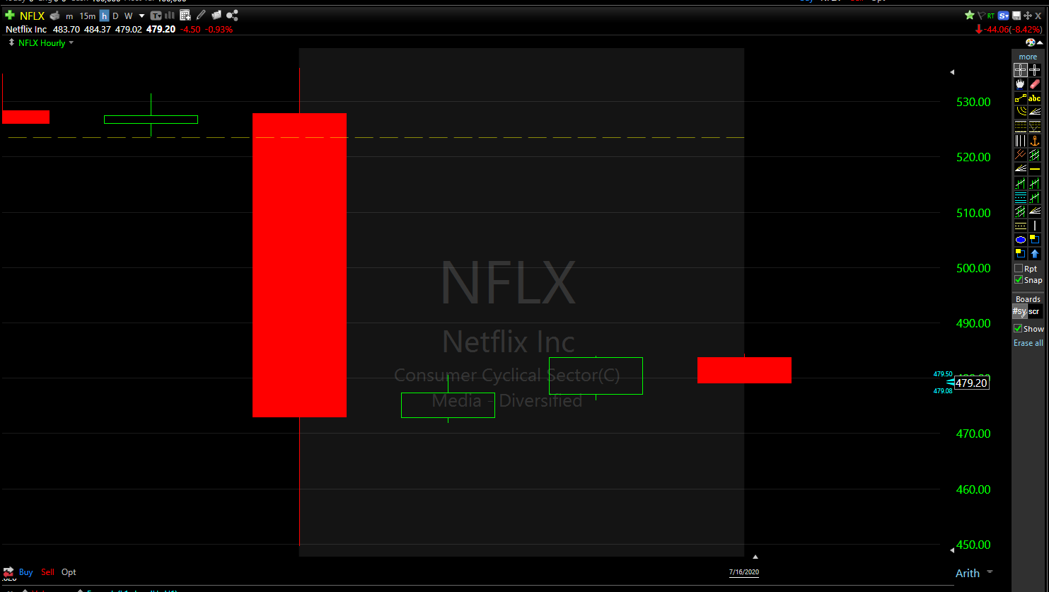 Netflix (NFLX) stock fell nearly 10% on the earnings release.