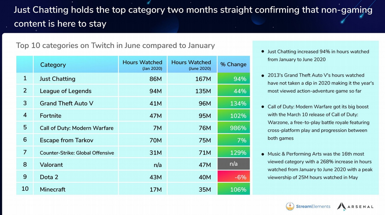A look at viewership across Twitch's top 10 categories from January 2020 to June 2020 shows a massive change in viewing habits that can only be attributed to the rise of the COVID-19 pandemic keeping viewers indoors and continually watching livestreams.
