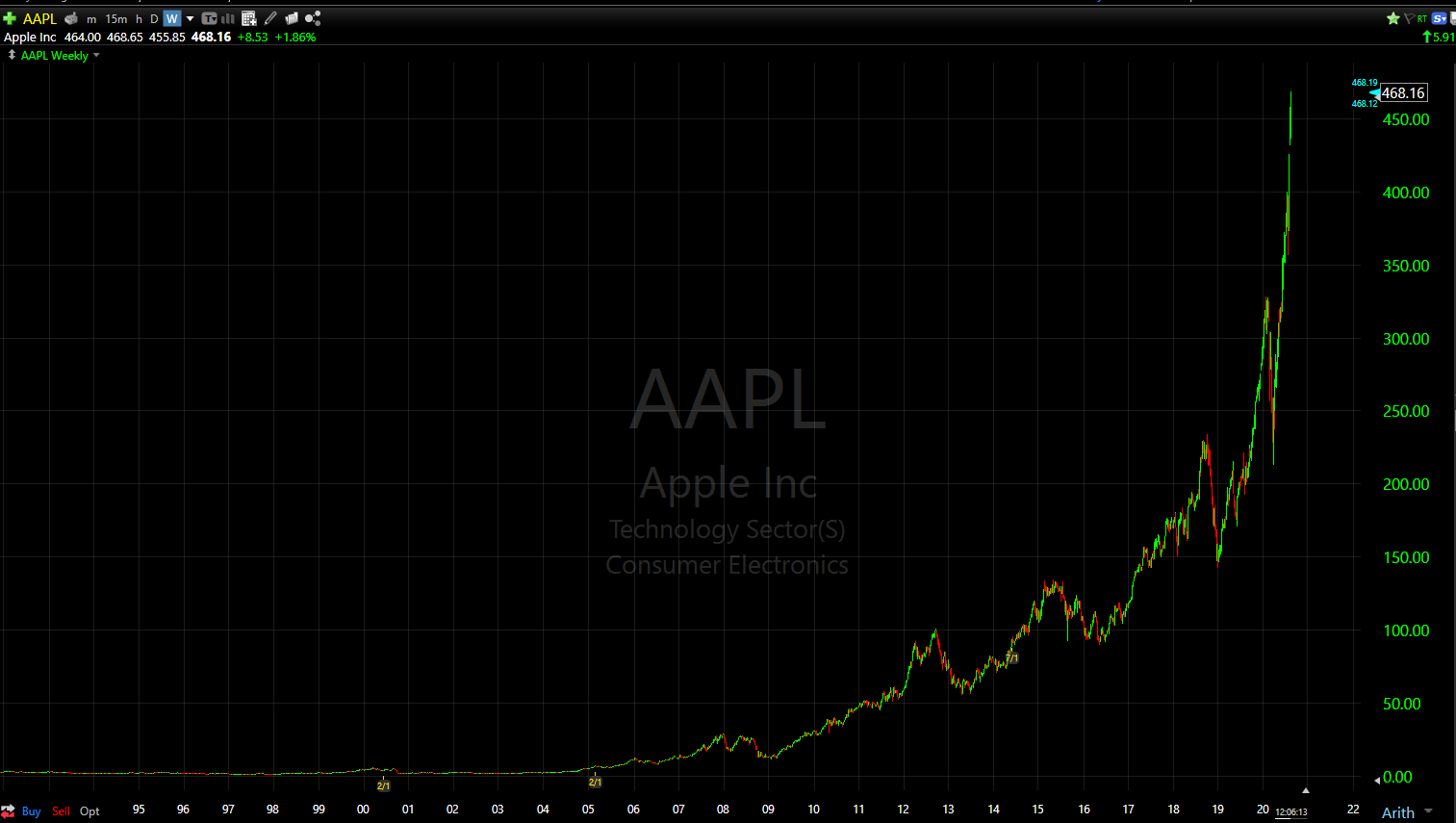 Apple's stock has more than doubled off the pandemic lows in March 2020.