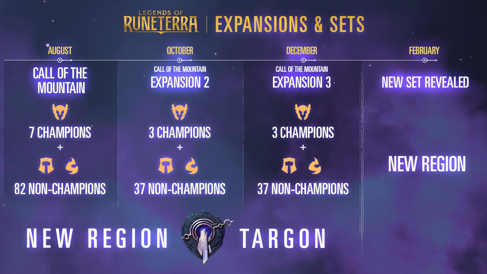 Legends of Runeterra 2020 roadmap