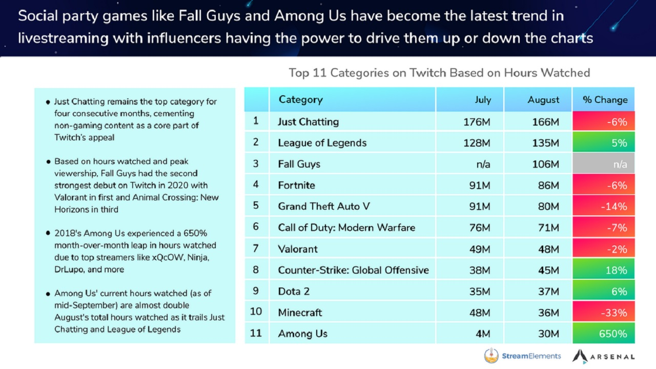 StreamElements and Arsenal.gg's August State of the Stream report shows Fall Guys skyrocketing over the likes of Valorant, Call of Duty, and even Fortnite in its debut month on Twitch.