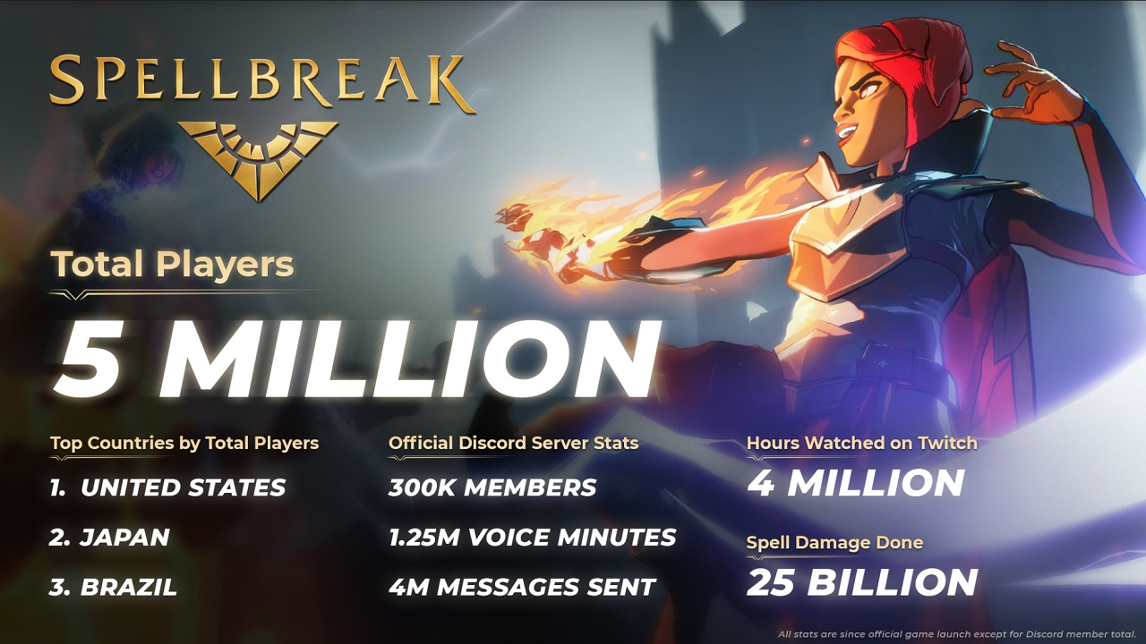 Many of Spellbreak's impressive stats, besides its Discord members, are tracked from its launch at the beginning of this September.