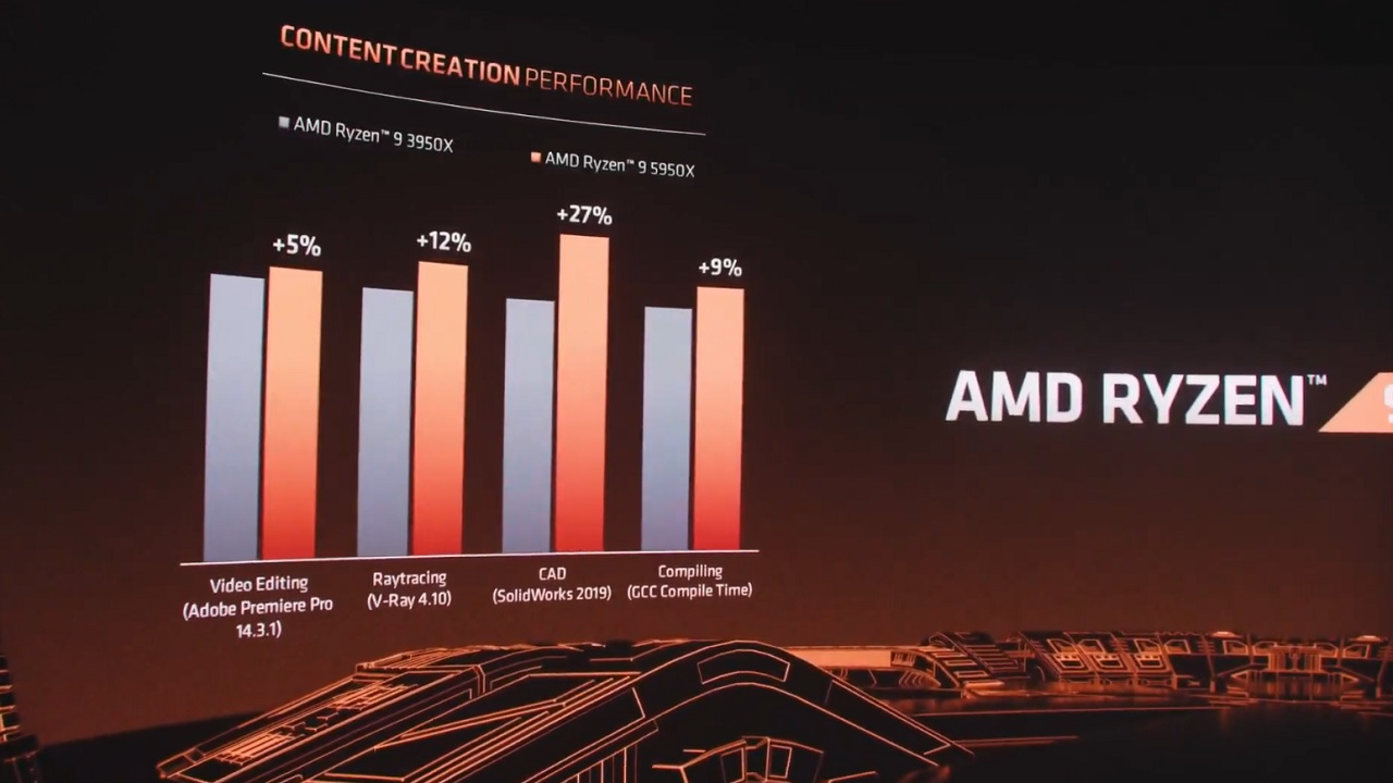 Above are some charts of the AMD Ryzen 9 5950X's performances in various content creation, as compared to the similarly-focused AMD Ryzen 9 3950X.